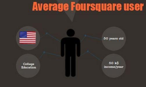 average foursquare user